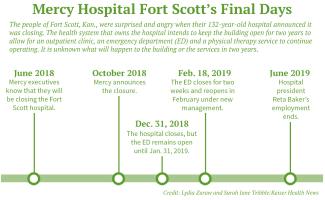 How closing rural hospitals cost patient lives